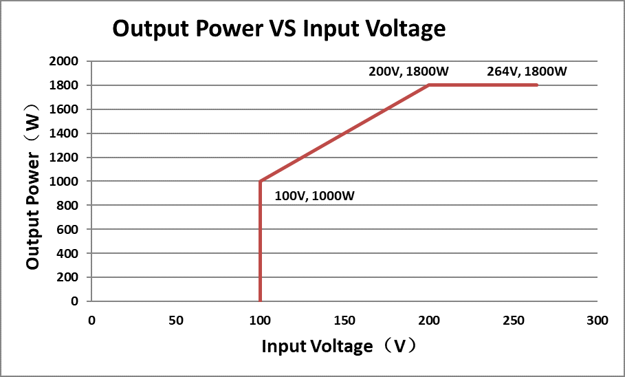 APW7 Output Power VS Input Voltage Derating Curve