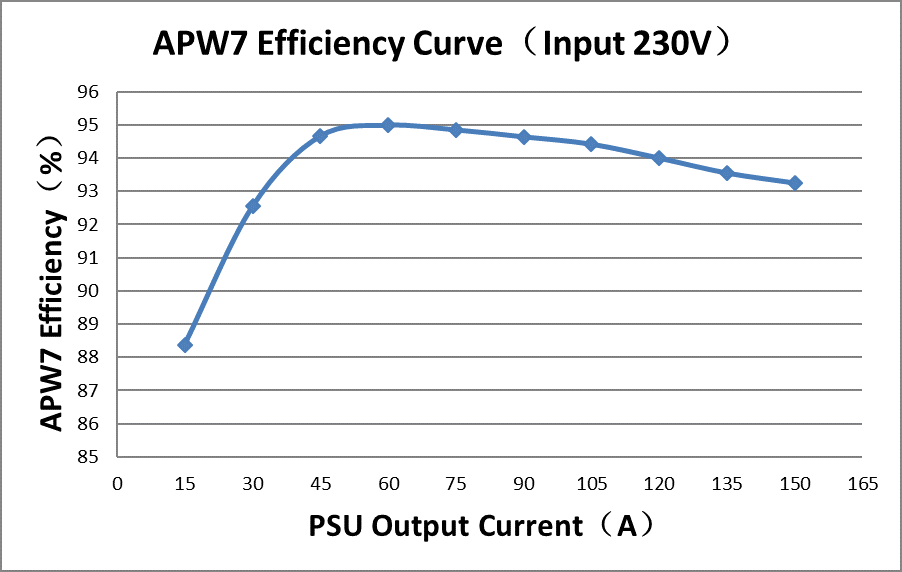 APW7 Efficiency Curve(output cable loss is not included)